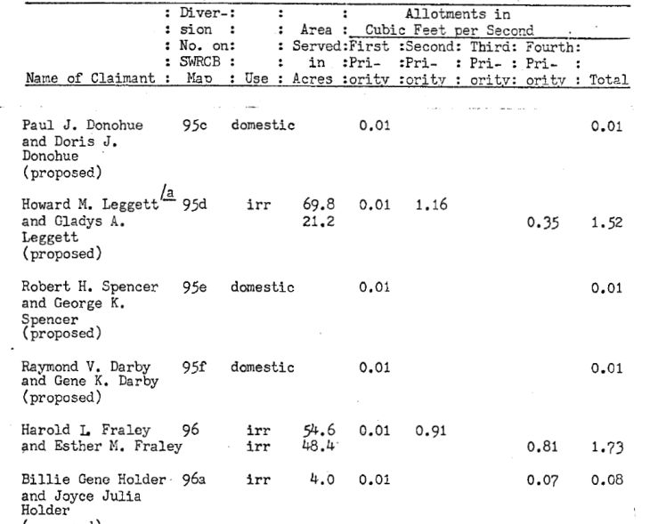 SCow_Sched6_LowerSCC_Leggett_Allots_second_page