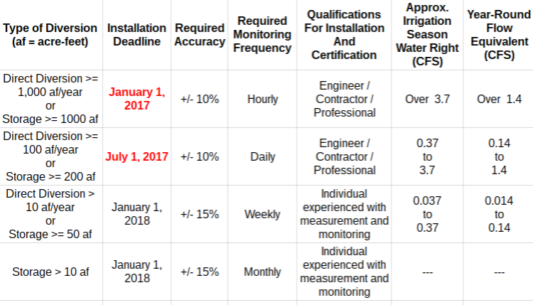 SWRCB Measurement and Recording Requirements for 2017 (diverters exempted where Watermaster reports)