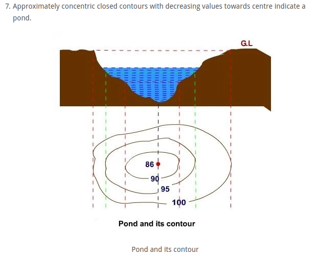 Pond Contours. Photo Credit: civilblog.org